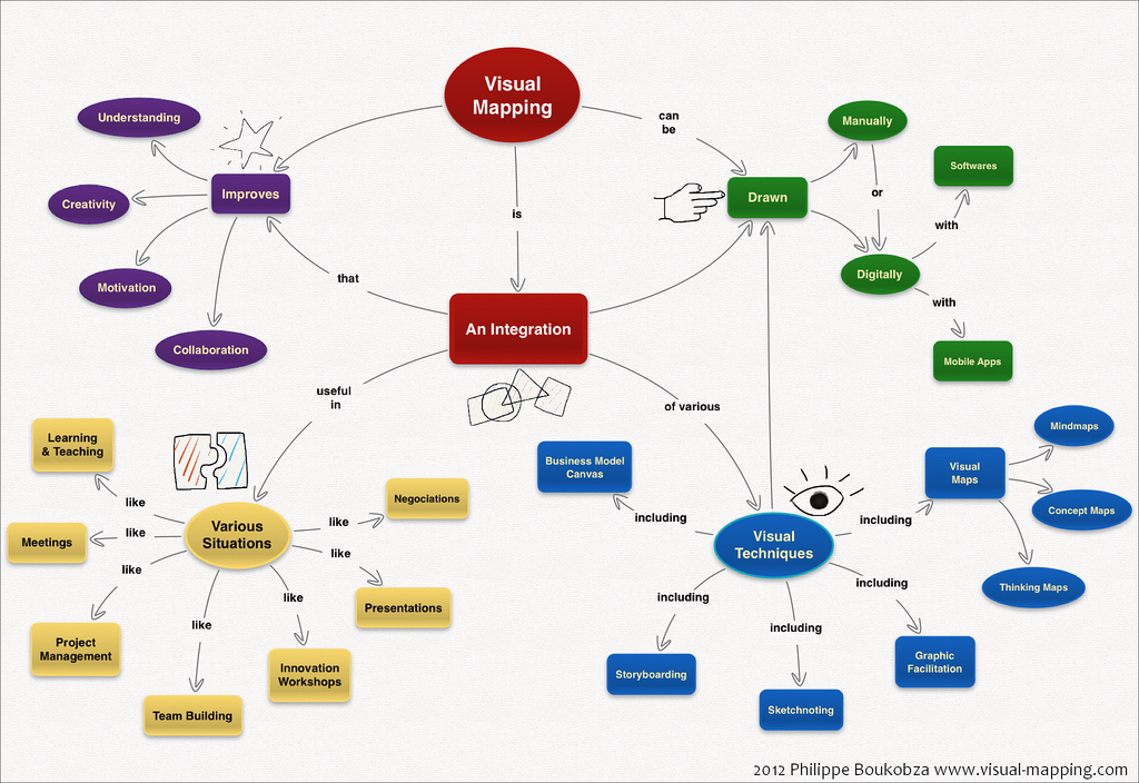 Visual Mapping Best Practices for Use | Center for Teaching and Learning | Georgia Institute of ...